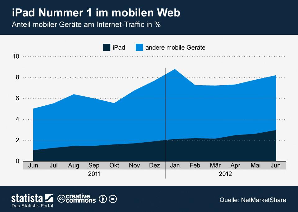 Mobilen Website