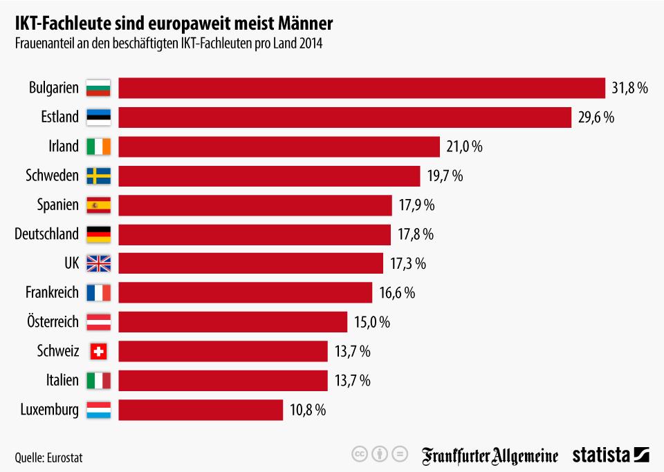 Infografik: IKT-Fachleute sind europaweit meist Männer   Statista