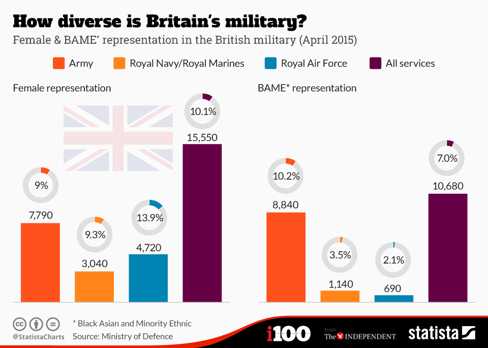 Infographic: How diverse is Britain's military? | Statista