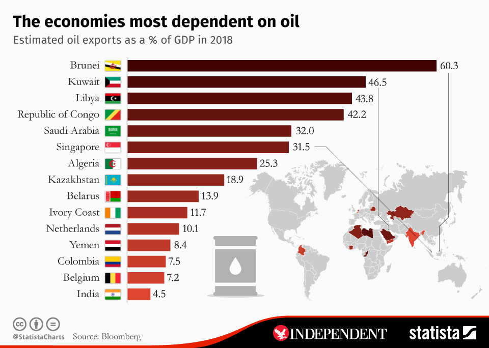 Infographic: The economies most dependent on oil | Statista