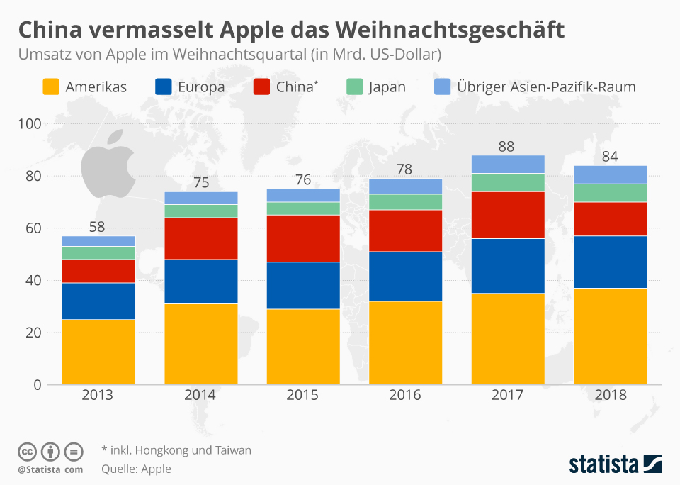 Infografik: China vermasselt Apple das Weihnachtgeschäft | Statista