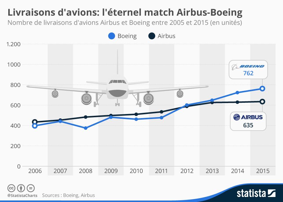 Infographie: Livraisons d'avions : l'éternel match Airbus-Boeing | Statista