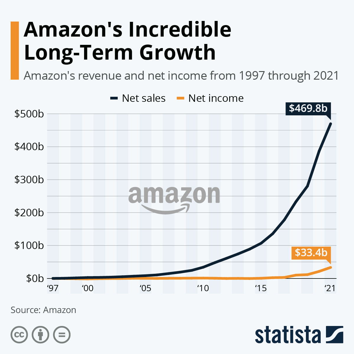 Infographic: Amazon's Impressive Long-Term Growth | Statista