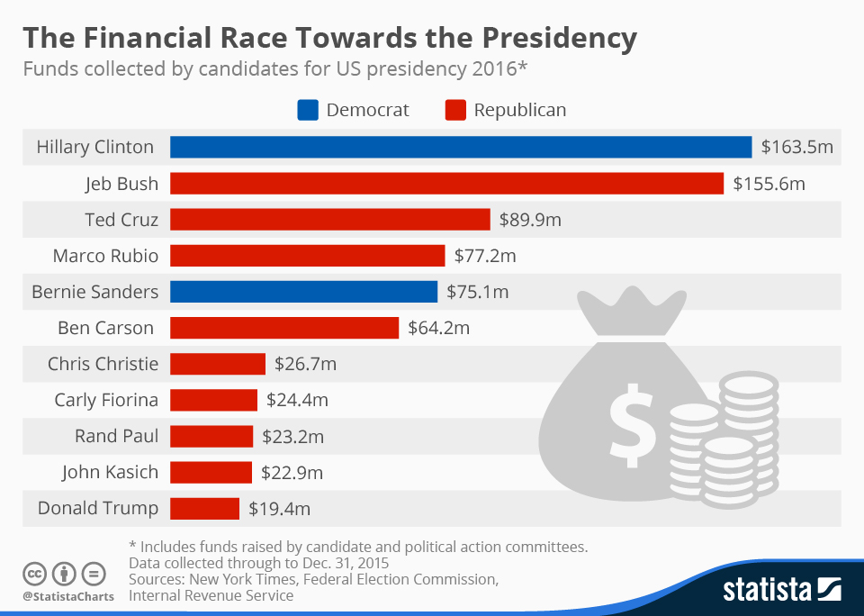 Infographic: The Financial Race Towards the Presidency | Statista