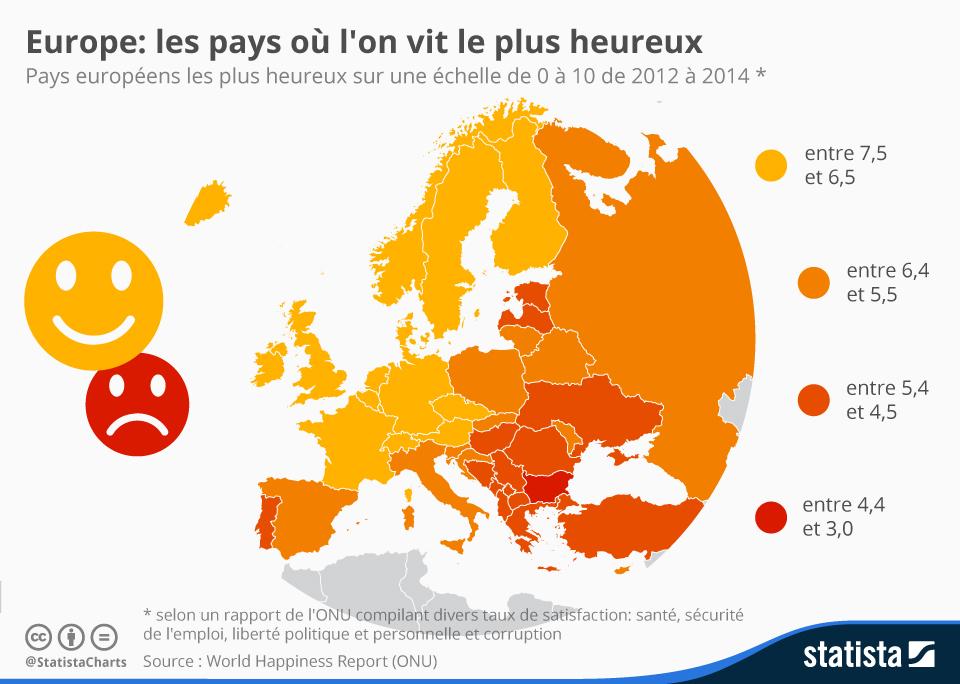 Infographie: Europe : les pays où l'on vit le plus heureux | Statista