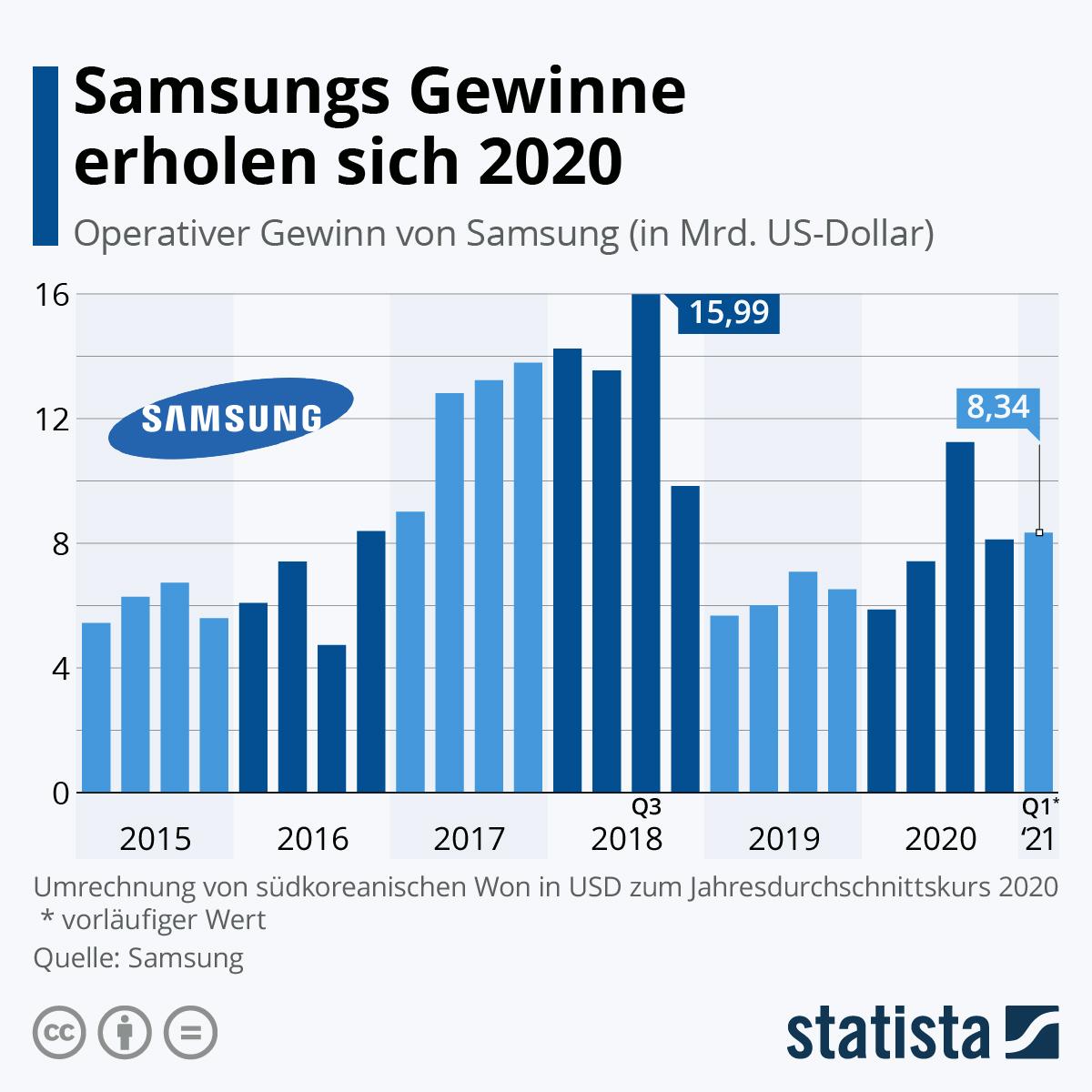 Infografik: Samsungs Gewinne erholen sich 2020 | Statista