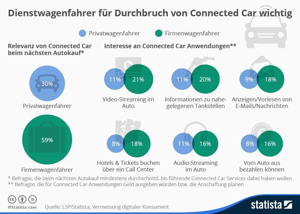 Infografik: Dienstwagenfahrer für Durchbruch von Connected Car wichtig | Statista
