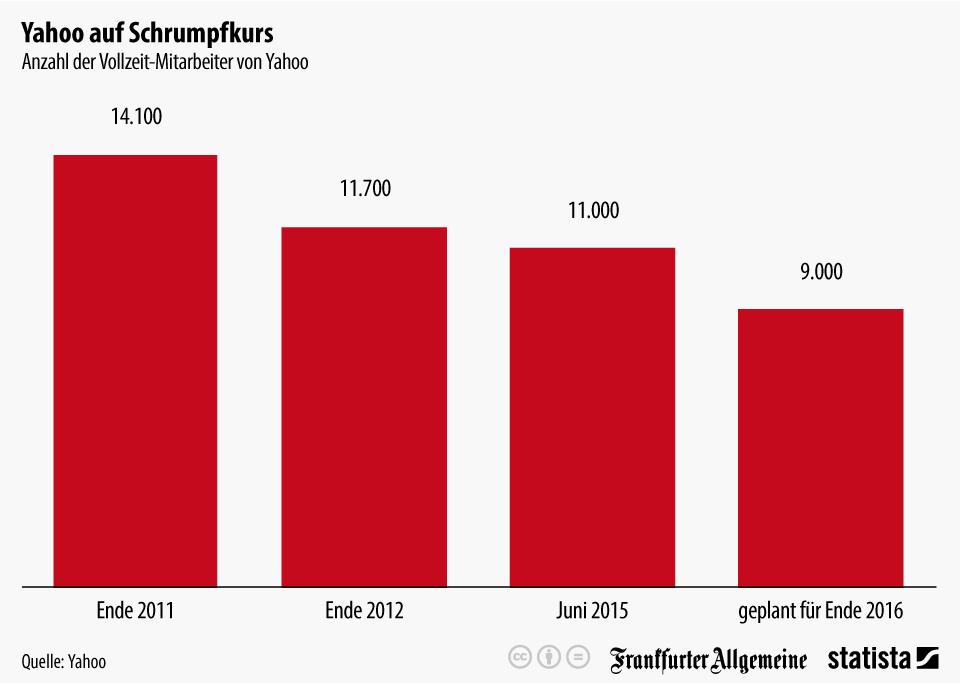 Infografik: Yahoo auf Schrumpfkurs | Statista