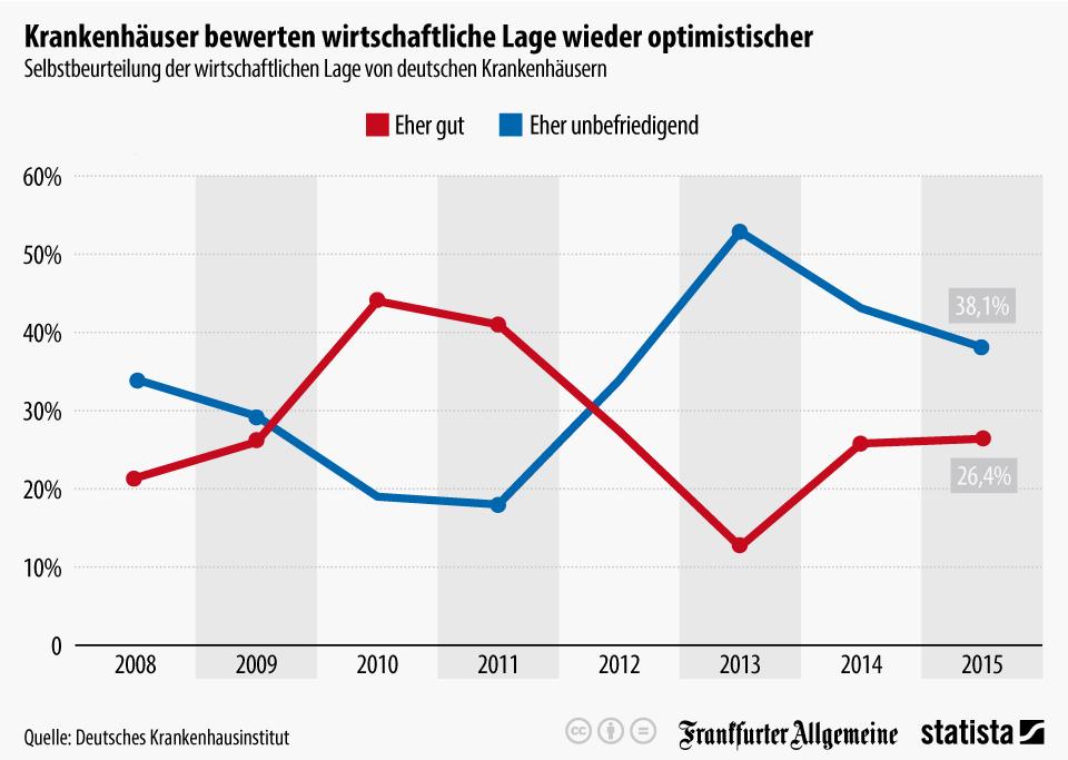Infografik: Krankenhäuser bewerten wirtschaftliche Lage wieder optimistischer   Statista