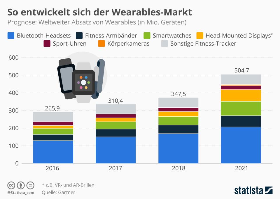 Infografik: So entwickelt sich der Wearables-Markt | Statista