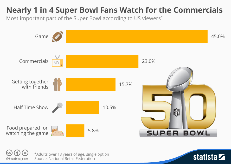 Infographic: Nearly 1 in 4 Super Bowl Fans Watch for the Commercials | Statista