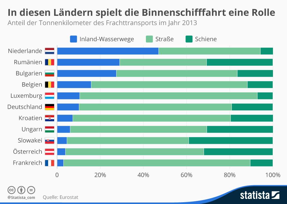 Infografik: In diesen Ländern spielt die Binnenschifffahrt eine Rolle   Statista