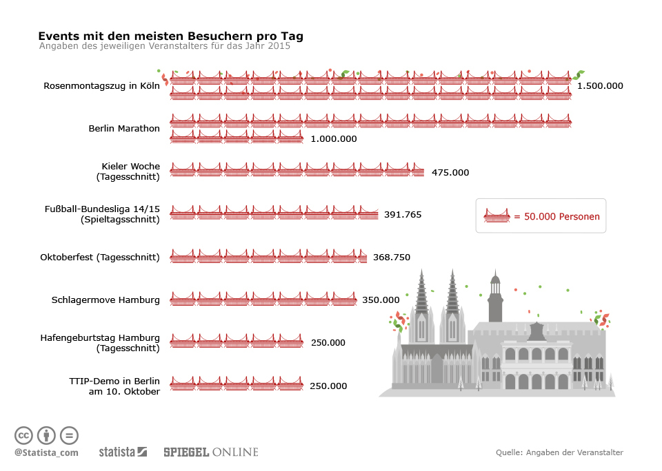 Infografik: Events mit den meisten Besuchern pro Tag | Statista