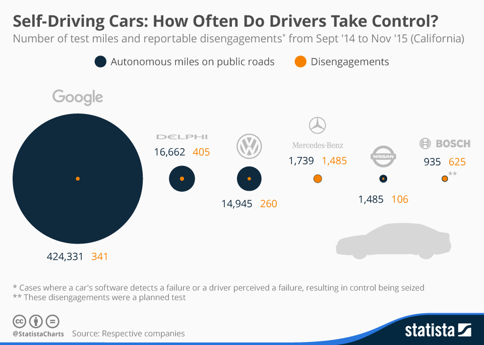 Infographic: Self Driving Cars: How Often Do Drivers Take Control? | Statista