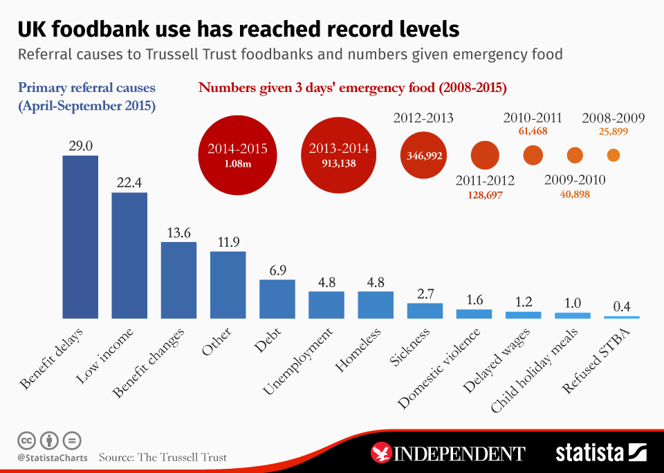 Infographic: UK foodbank use has reached record levels | Statista