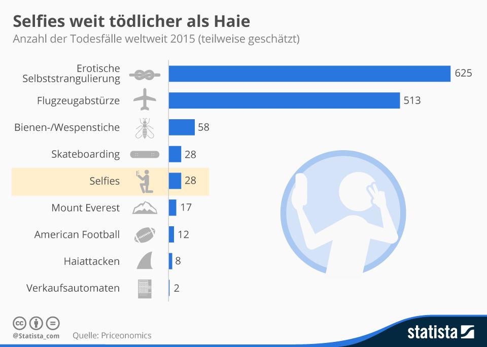 Infografik: Selfies weit tödlicher als Haie   Statista