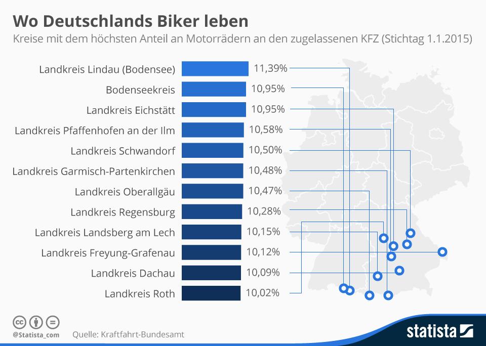 Infografik: Wo Deutschlands Biker leben | Statista