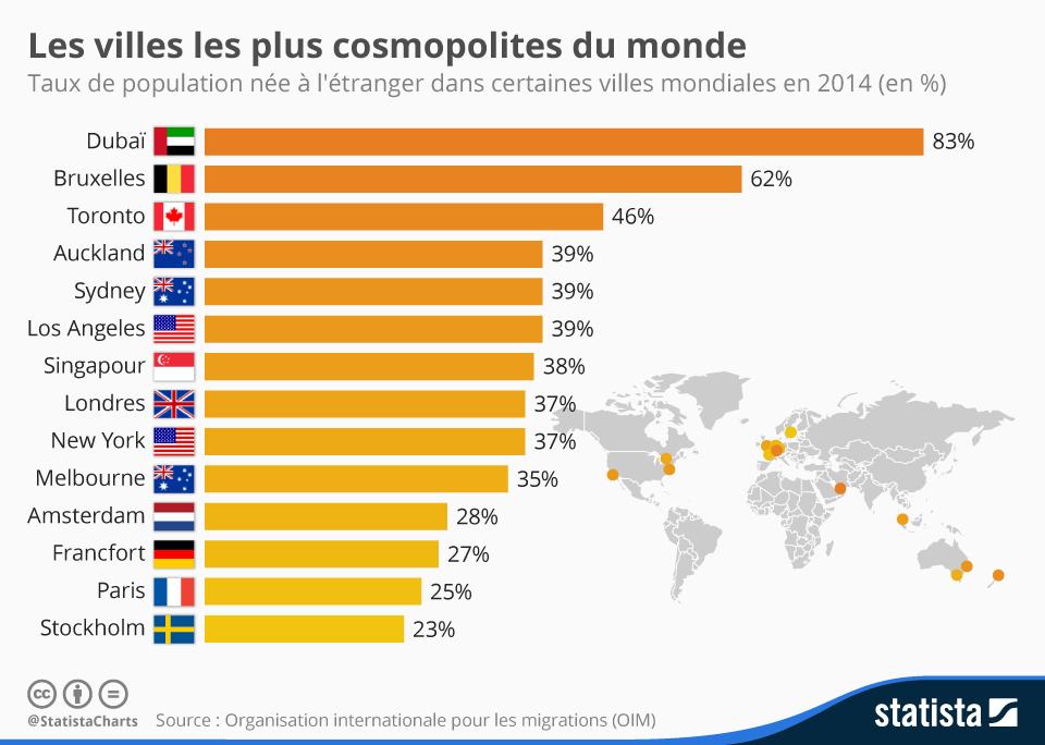 Infographie: Les villes les plus cosmopolites du monde | Statista