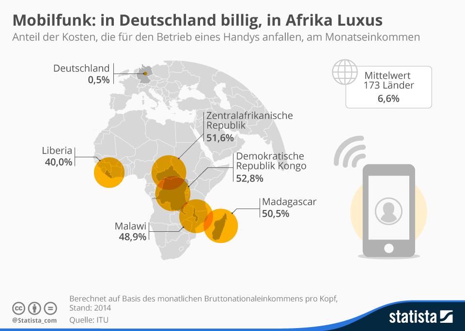 Infografik: Mobilfunk: in Deutschland billig, in Afrika Luxus   Statista