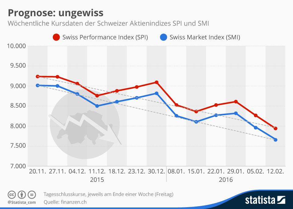 Infografik: Prognose: ungewiss | Statista