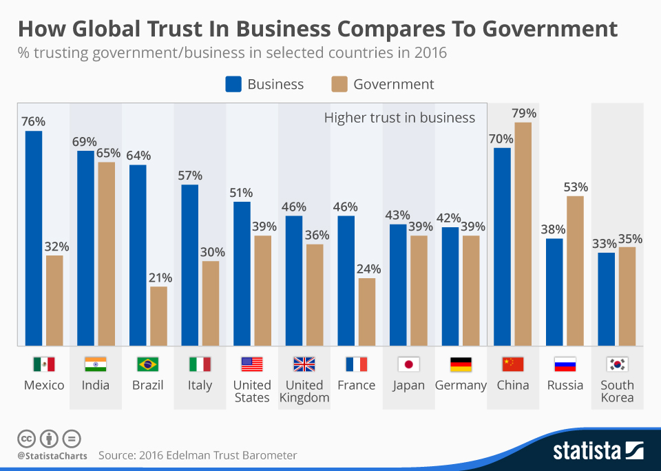 Infographic: How Global Trust In Business Compares To Government  | Statista