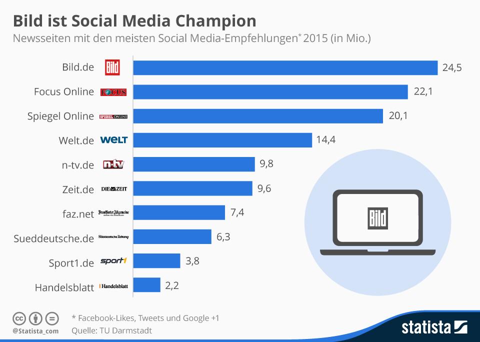 Infografik: Bild ist Social Media-Champion | Statista