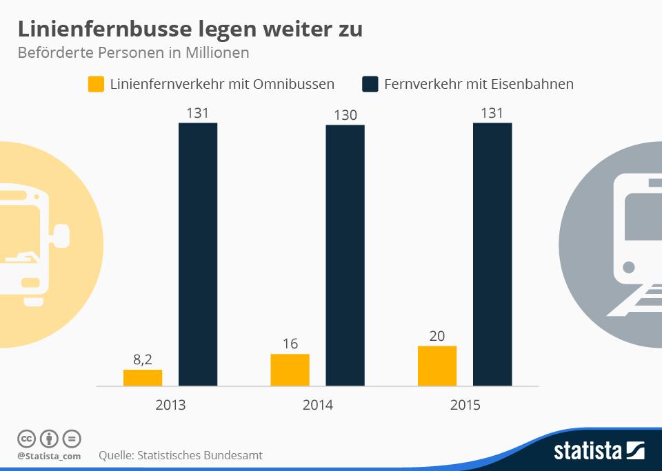 Infografik: Linienfernbusse legen weiter zu | Statista