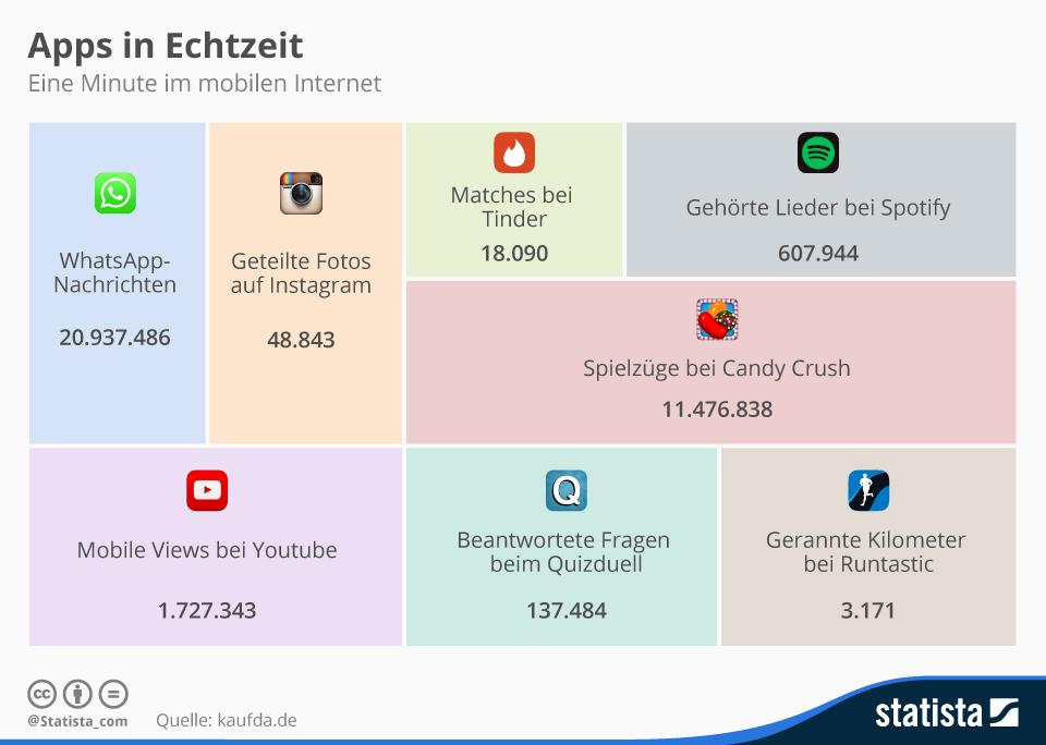 Infografik: Apps in Echtzeit | Statista