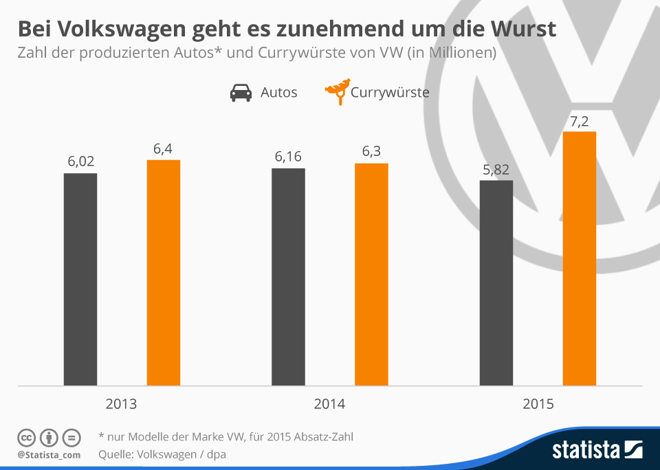 Infografik: Bei Volkswagen geht es zunehmend um die Wurst | Statista