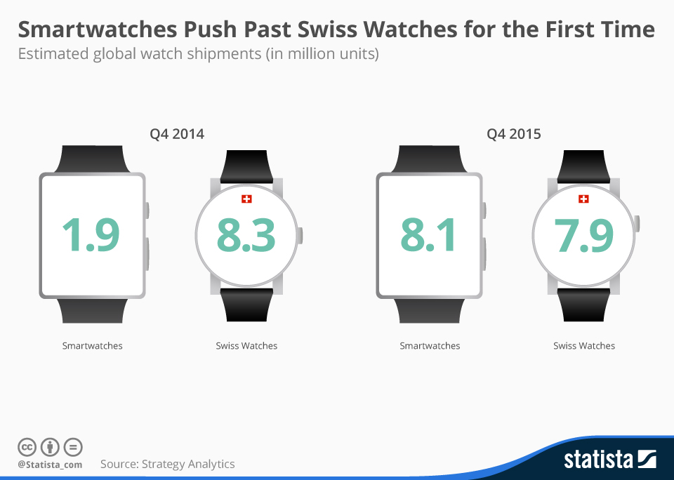 Infographic: Smartwatches Push Past Swiss Watches for the First Time | Statista