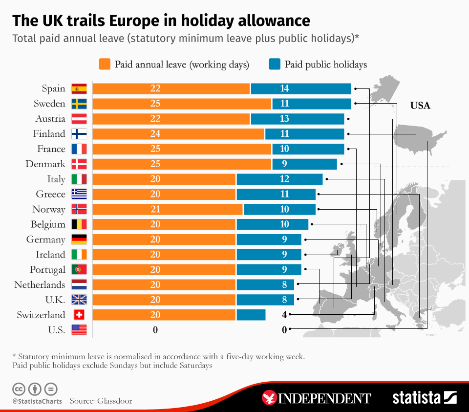 Infographic: The UK trails Europe in holiday allowance | Statista
