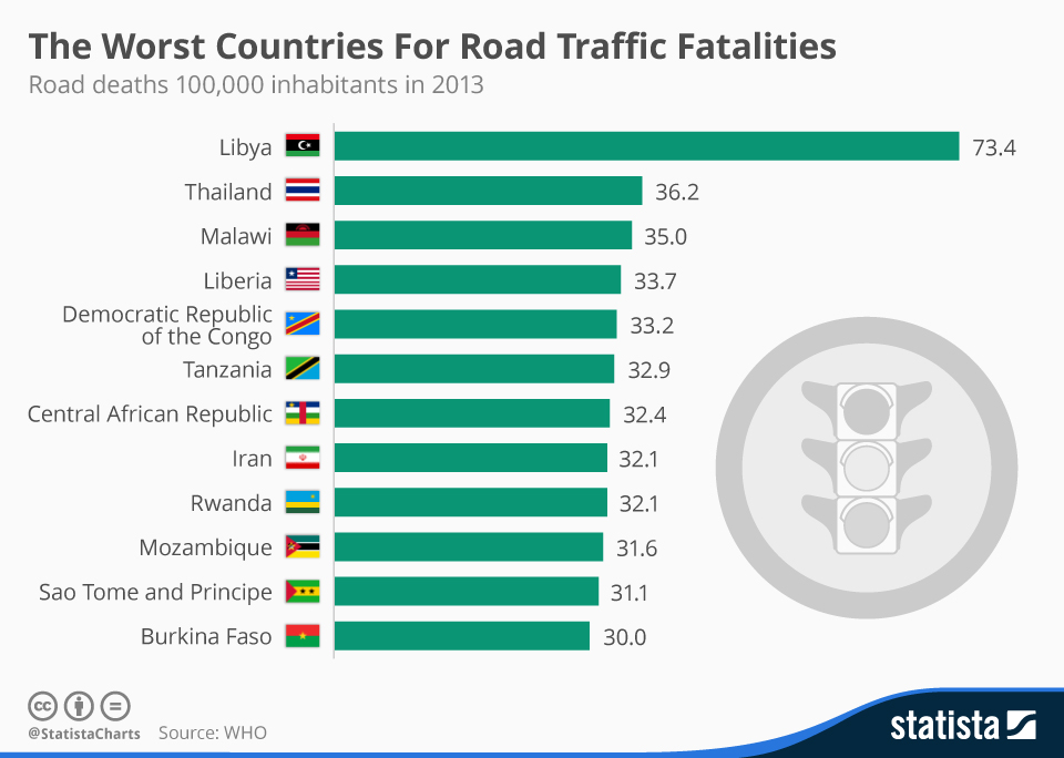 Infographic: The Worst Countries For Road Traffic Fatalities | Statista