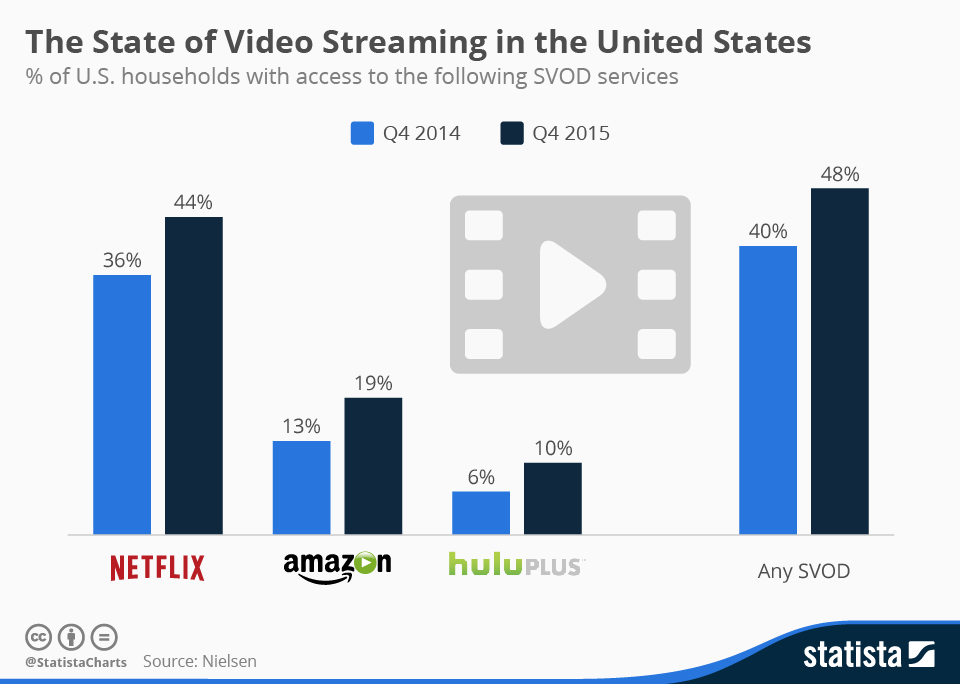 Infographic: The State of Video Streaming in the United States | Statista