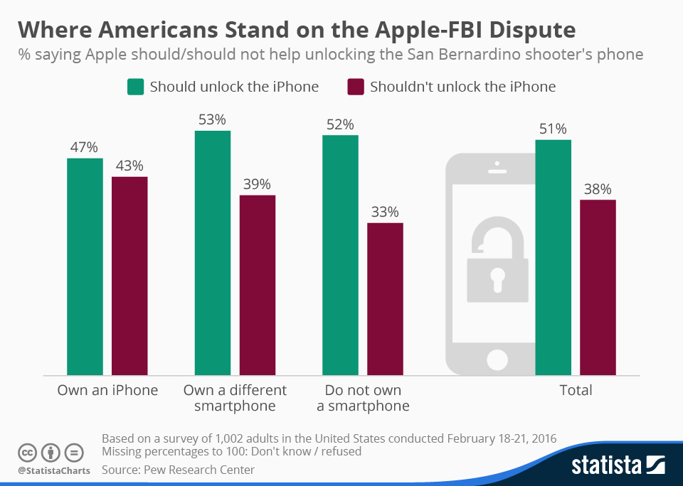 Infographic: Where Americans Stand on the Apple-FBI Dispute | Statista