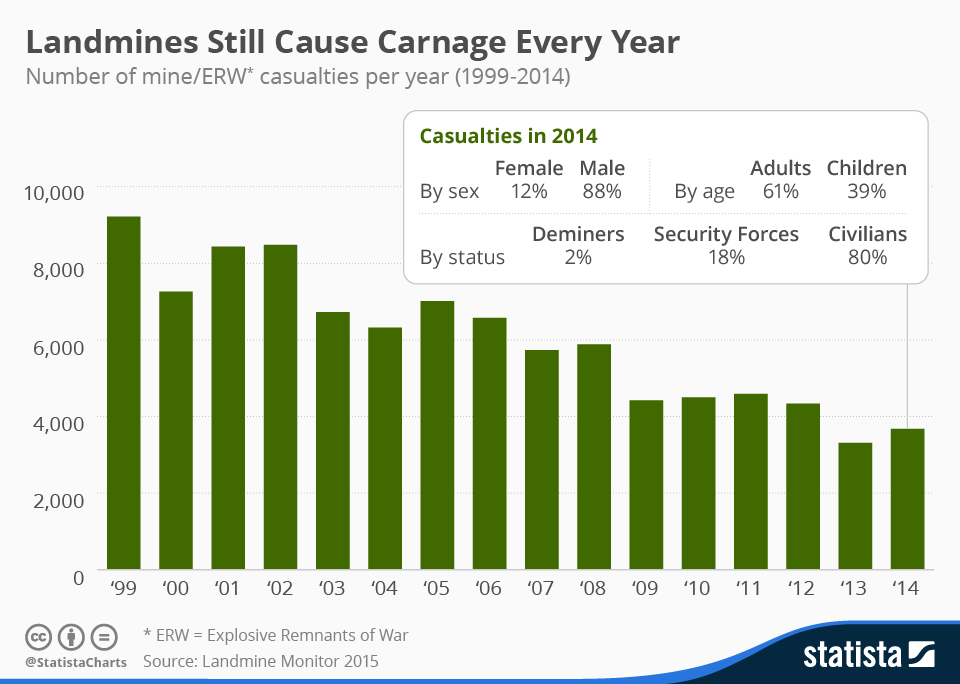 Infographic: Landmines Still Cause Carnage Every Year | Statista