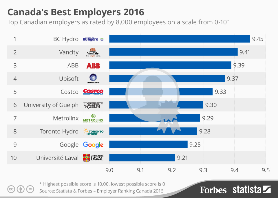 Infographic: Canada's Best Employers 2016  | Statista