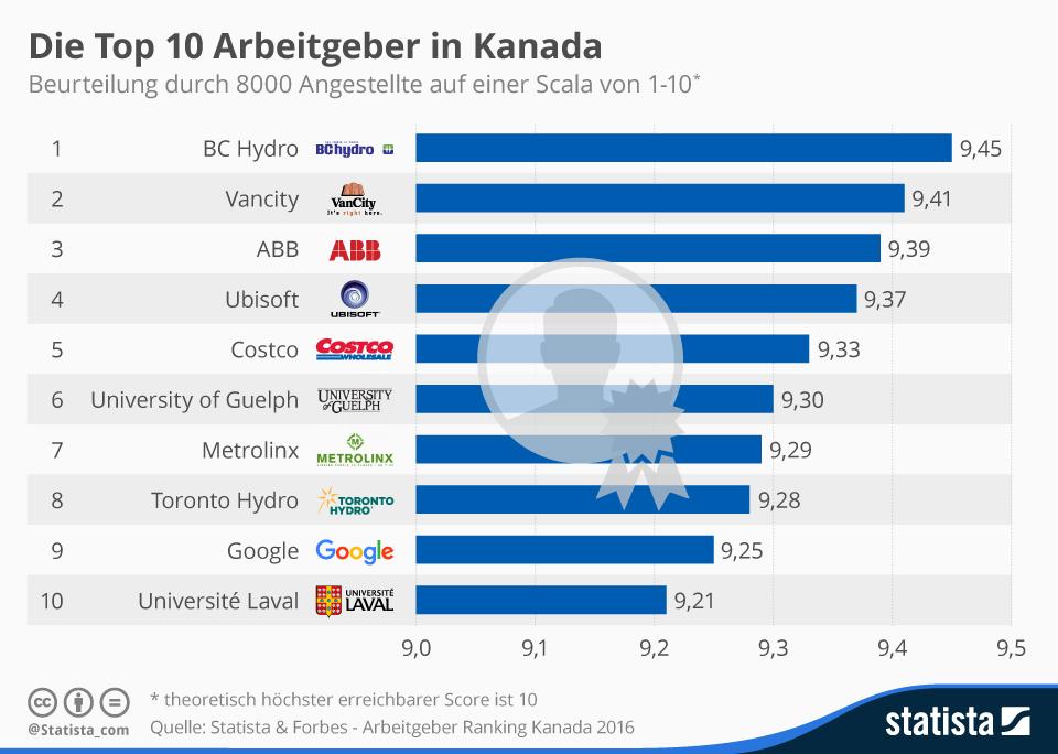 Infografik: Die Top 10 Arbeitgeber in Kanada   Statista