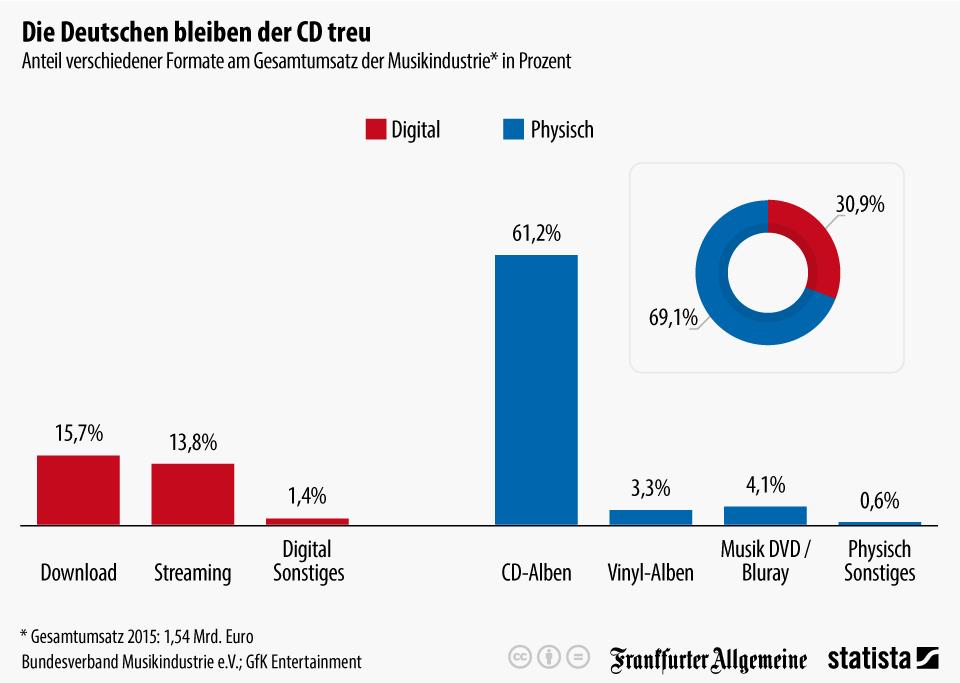 Infografik: Die Deutschen bleiben der CD treu | Statista