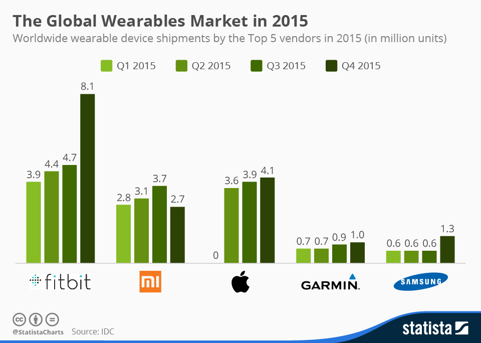 Infographic: The Global Wearables Market in 2015  | Statista