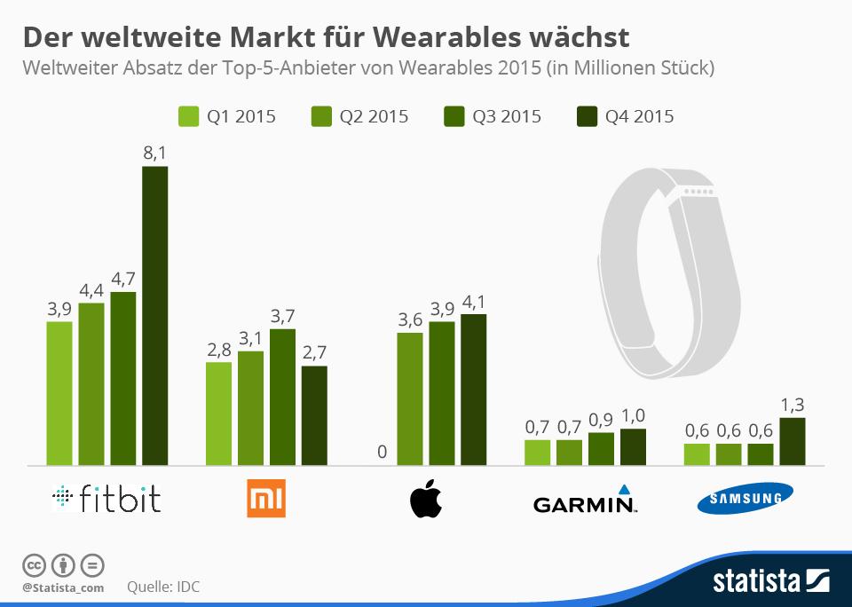Infografik: Der weltweite Markt für Wearables wächst   Statista