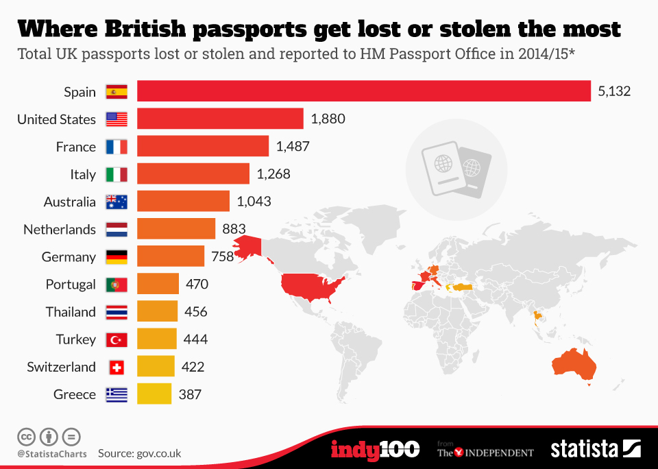 Infographic: Where British passports get lost or stolen the most | Statista