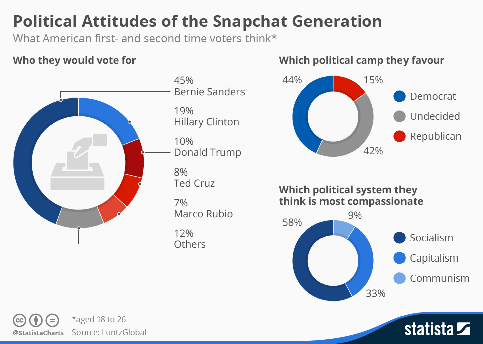 Infographic: Political Attitudes of the Snapchat Generation | Statista