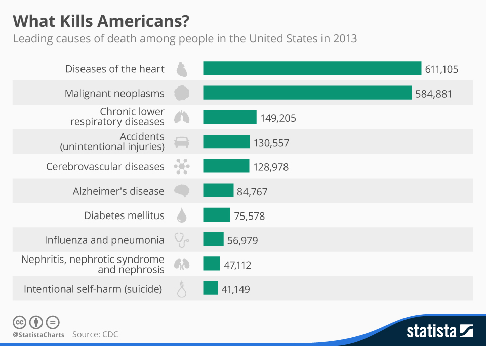 Infographic: What Kills Americans? | Statista