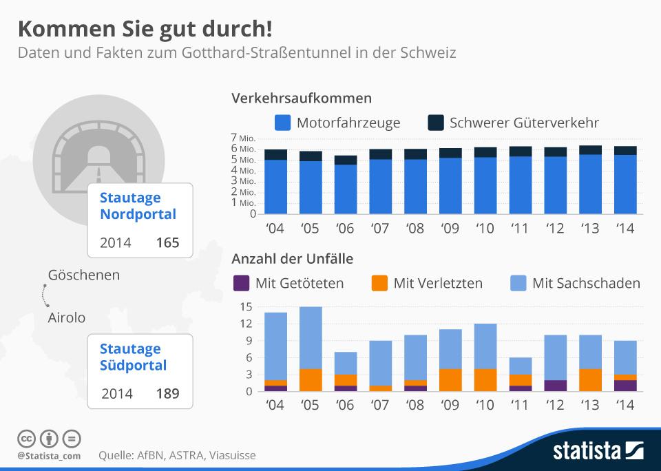 Infografik: Kommen Sie gut durch! | Statista
