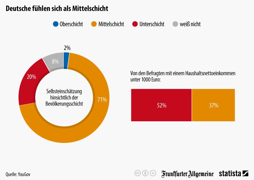 Infografik: Deutsche fühlen sich als Mittelschicht | Statista