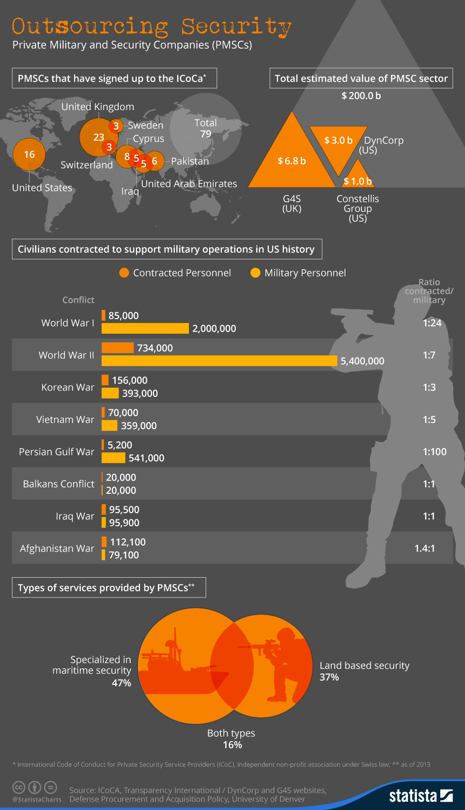 Infographic: Contracted Security   Statista