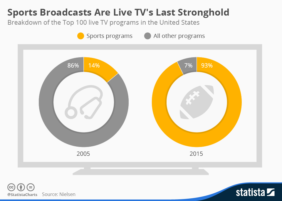 Infographic: Sports Broadcasts Are Live TV's Last Stronghold | Statista