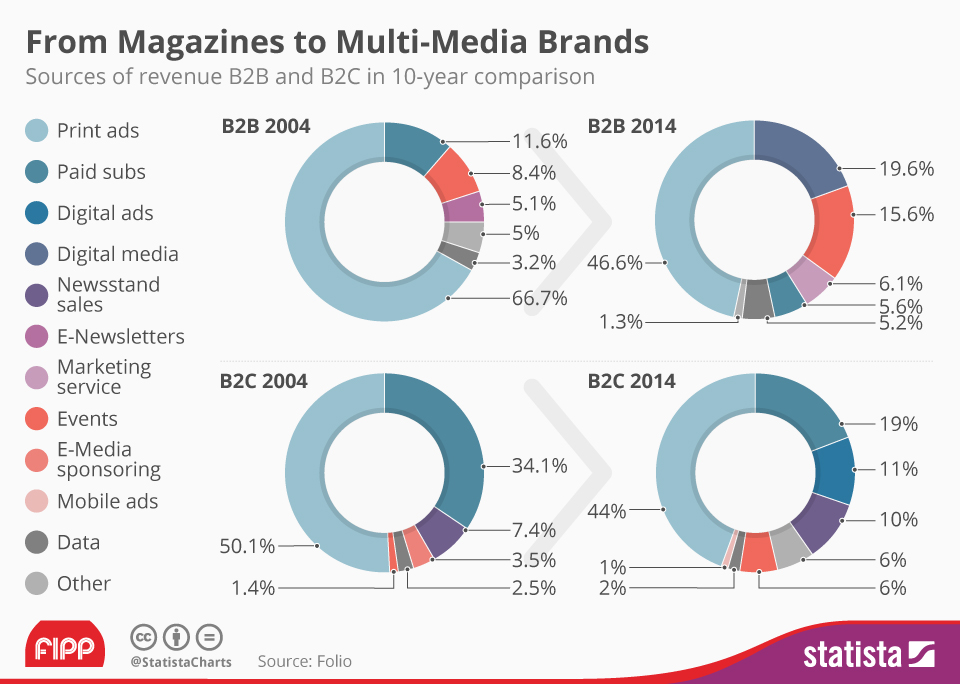 Infographic: From Magazines to Multi-Media Brands | Statista