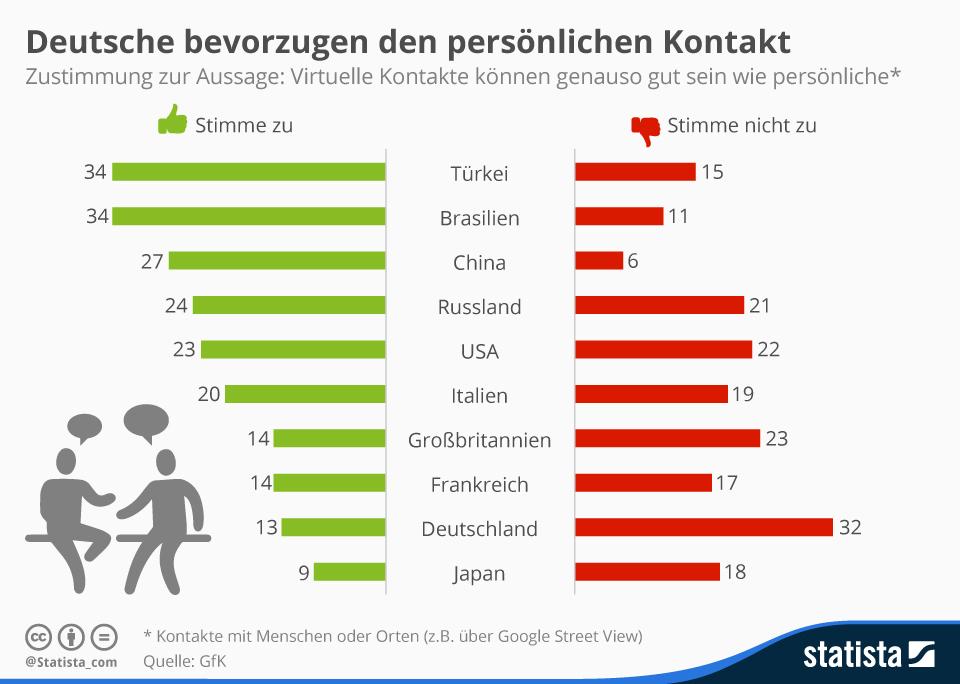 Infografik: Deutsche bevorzugen den persönlichen Kontakt | Statista