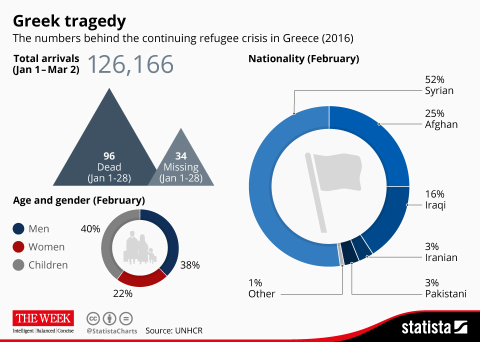 Infographic: Greek tragedy | Statista